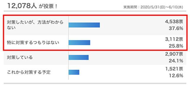 画像: 「Yahoo!ニュースみんなの意見」の調査結果