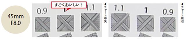 画像: 開放のF1.4では中央部分で解像しているもののにじむようなソフトな描写が得られます。F8.0まで絞ると画面全体に高解像です。