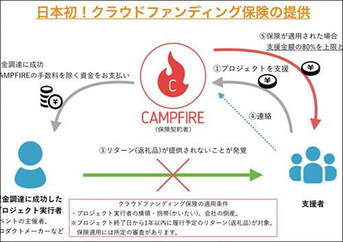画像: 「CAMPFIRE」では、支援金額の80%を上限として補償する保険を用意している。全額は戻らないので注意しよう。