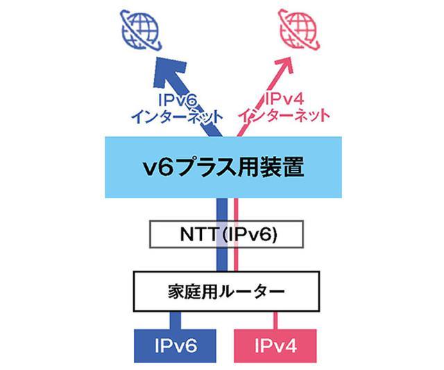 画像: ●IPv4 over IPv6の概念図