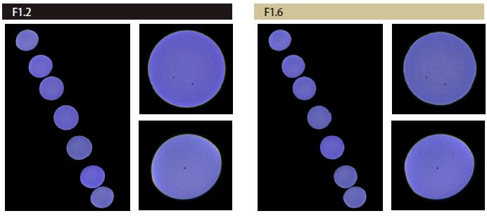画像: 電子書籍「SIGMA 50mm F1.4 DG HSM | Art レンズデータベース」( https://www.amazon.co.jp/dp/B08BFGKWG6/)から抜粋した解像力チャートとぼけディスクチャートの結果です。高い解像力に、美しいぼけ、どちらも最高峰レベルの結果になっています。 www.amazon.co.jp
