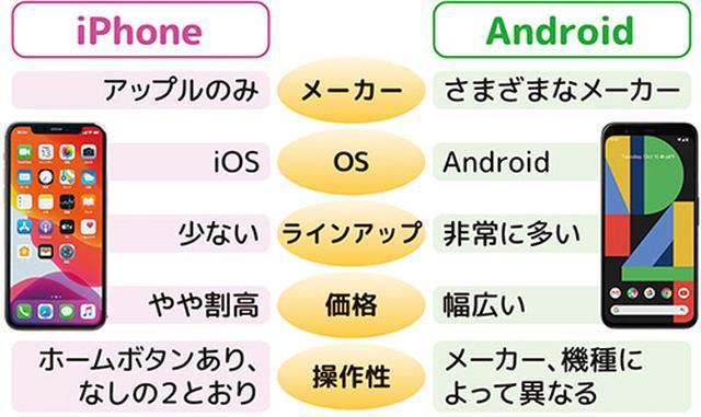 画像: どーして? 困った! iPhoneとAndroid、どっちを選ぶべきか迷う