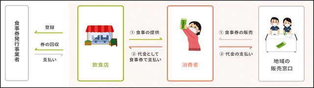 画像: プレミアム付食事券ご利用フロー 農林水産省ホームページより gotoeat.maff.go.jp