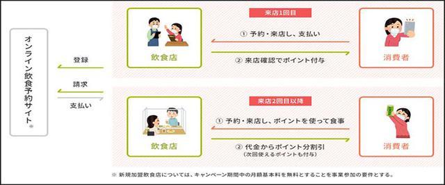 画像: オンライン飲食予約でのポイント付与フロー 農林水産省ホームページより gotoeat.maff.go.jp