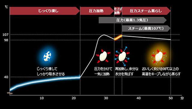 画像: 「浸し」「加熱」 「蒸らし」の3つをにこだわっておいしさを追求した kadenfan.hitachi.co.jp