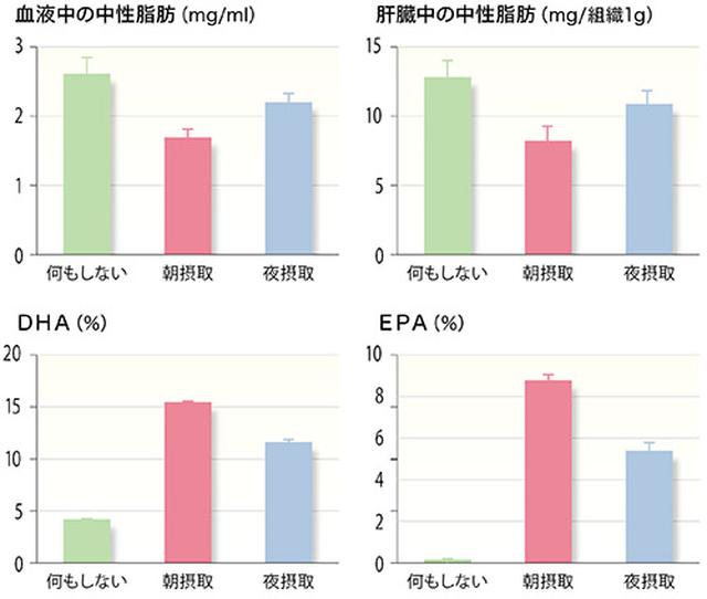 画像: 魚油の摂取による中性脂肪の低減(1日の平均値)