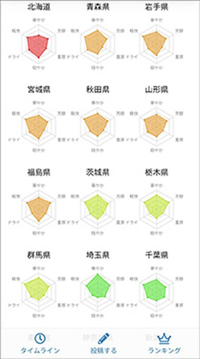 画像: 地域の総合情報ページでは都道府県別のフレーバーの傾向を見ることができる。