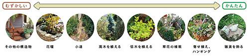 画像: 庭づくりのD.I.Y.難易度の目安