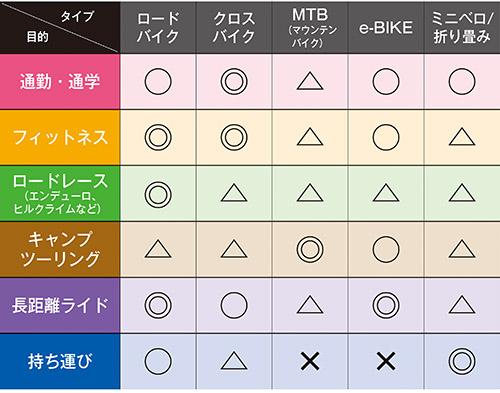 画像6: 日常の移動であればクロスバイクが筆頭
