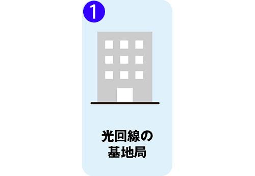 画像1: ● 光回線でネットにつながるまでの流れ(戸建ての場合)