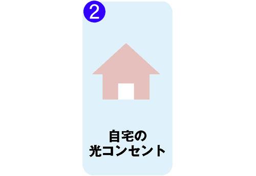 画像2: ● 光回線でネットにつながるまでの流れ(戸建ての場合)