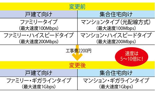 画像1: 工事費わずか2200円で速度が10倍アップ!?「品目変更」を見逃すな