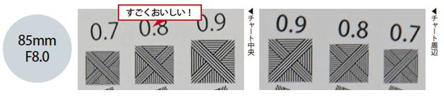 画像: 明るい絞り開放のF1.4から周辺部までしっかりと解像しています。F8.0では、中央部と周辺部の解像力の差をほとんど感じないレベルです。