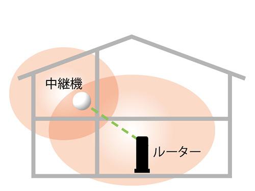画像: 中継機の設置イメージ