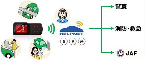 画像: 「ドライブレコーダー+」で使えるヘルプネットの仕組み。通報を受けたオペレーターが警察や消防、JAFに適切に取り次いでくれる