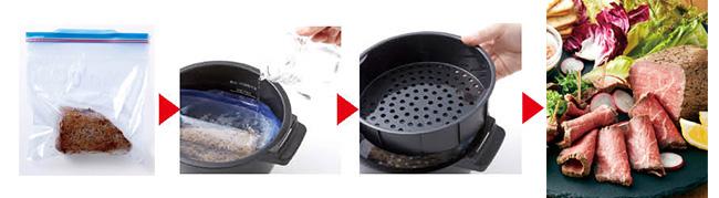 画像: 左から、ジッパー付き食品保存袋に牛肉を入れて鍋へ。鍋に水を注ぐ。付属の蒸しトレイを乗せる。完成!