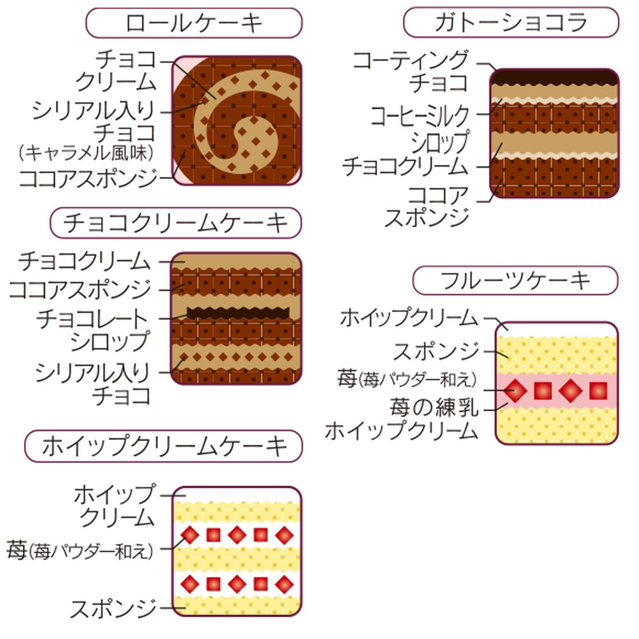 画像: 車両ごとにいろんなケーキの味を楽しんで! www2.chateraise.co.jp
