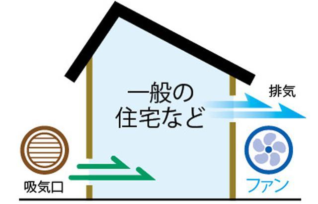 画像: 排気のみ機械式で行う。シンプルで設置コストが安く済み、メンテナンスが容易なため、一般住宅で最も多く用いられている。
