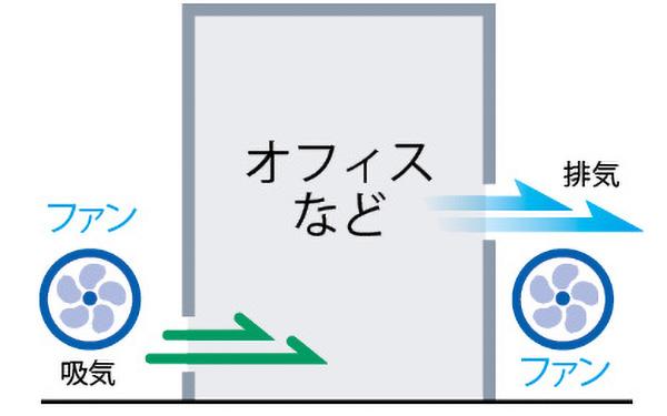 画像: 給気、排気ともに機械式ファンを使う。安定した換気を行えるため、ある程度の気密性が必要で、オフィスやビル向き。