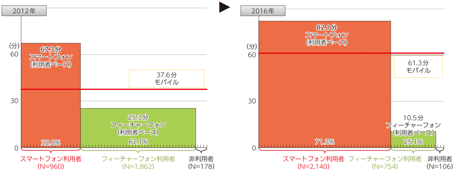 画像: 総務省情報通信政策研究所「情報通信メディアの利用時間と情報行動に関する調査」 www.soumu.go.jp