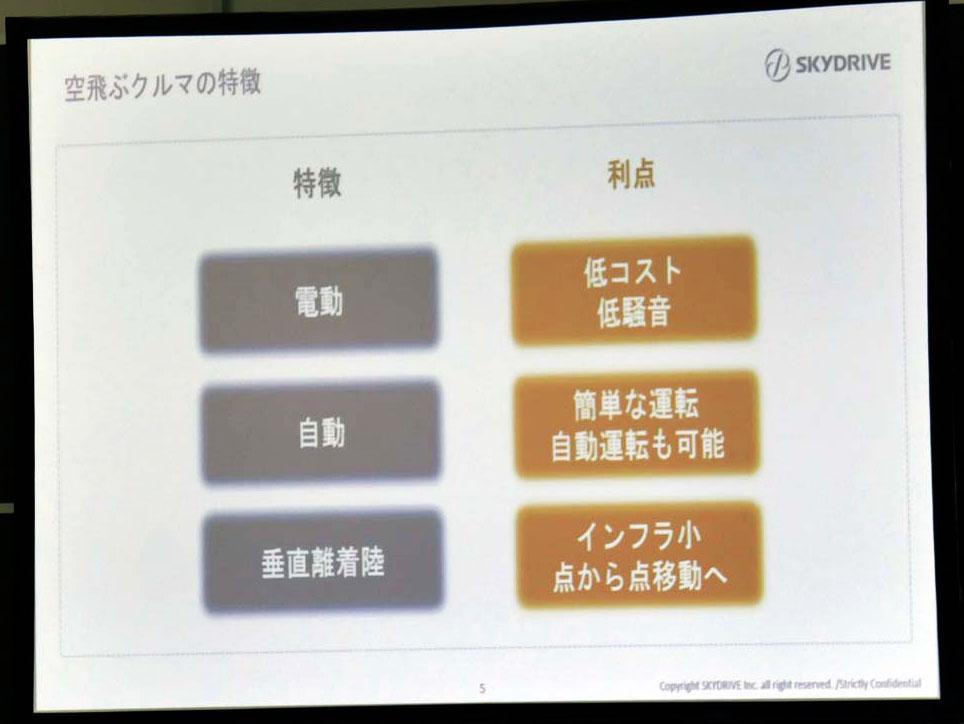 画像: SkyDriveが考える空飛ぶクルマの特徴と利点。1.電動、2.自動運転、3.垂直に離着陸、といった点を特徴に挙げている