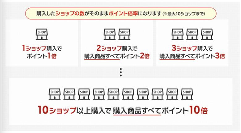 画像: 買いまわりの仕組み ichiba.faq.rakuten.net