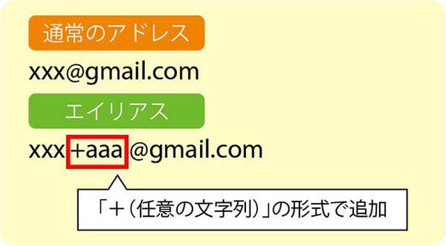 画像: Gmailでは上図のように、通常のGmailアドレスの「@」の前の部分に任意の文字列を追加した形式で好きな別名アドレスを作成できる。