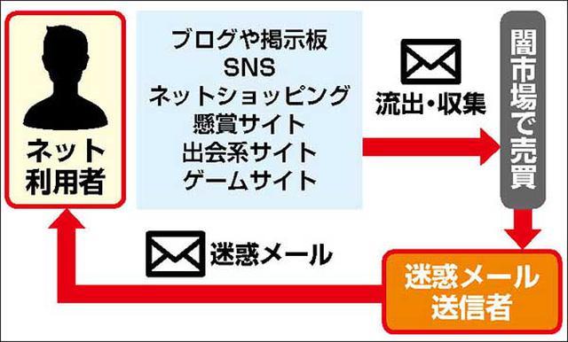 画像: 迷惑メールが多いのは、すでにあなたのアドレスが収集されているから。減る可能性は少ない。ウイルス対策ソフトなどで防御を強化しよう。