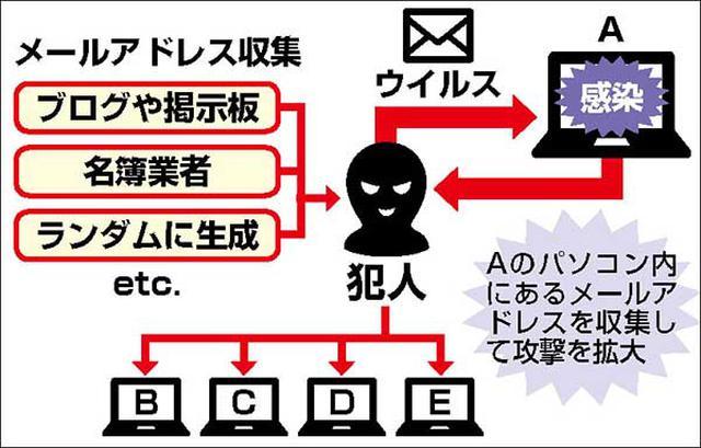 画像: 大量のメールアドレスはネット犯罪者の資産。プログラムを使って自動的にメールアドレスに攻撃をしかけ、さらにアドレスを収集していく。