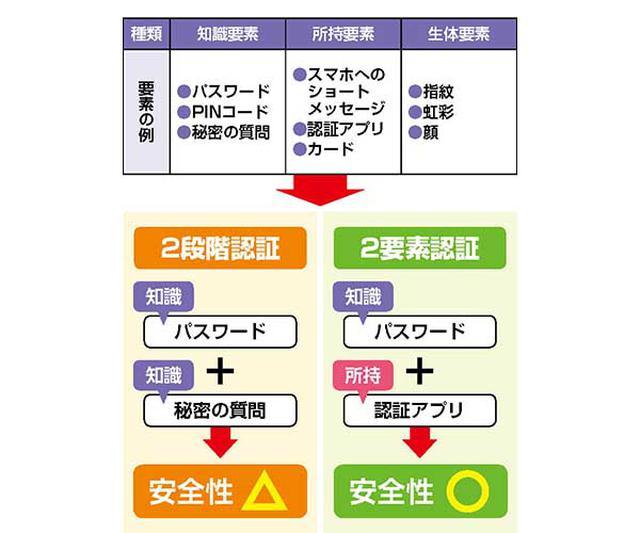 画像: 単なる2段階認証は、同じカテゴリーの要素を繰り返すだけなので安全性がそれほど高くない。2要素認証は異なる要素を二つ組み合わせるので、不正ログインされにくくなる。