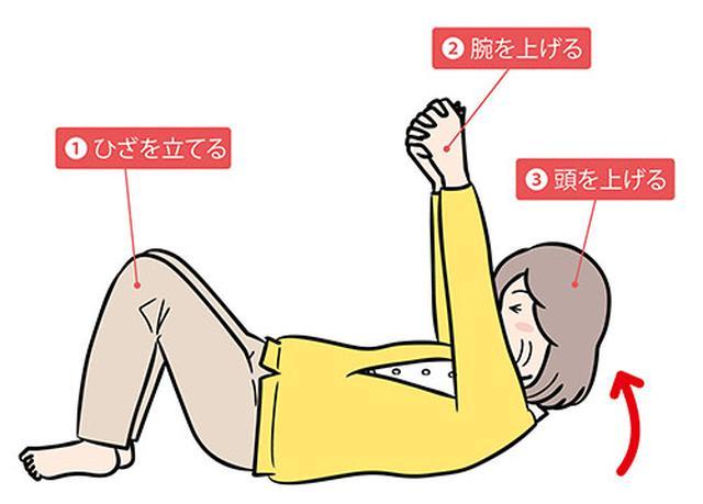 画像: 寝返り動作の3要素