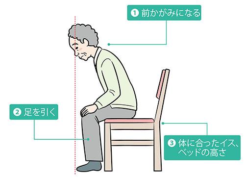 画像: 立ち上がり動作の3条件