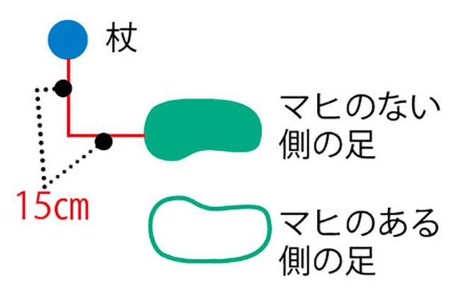 画像: ▼杖をつく位置
