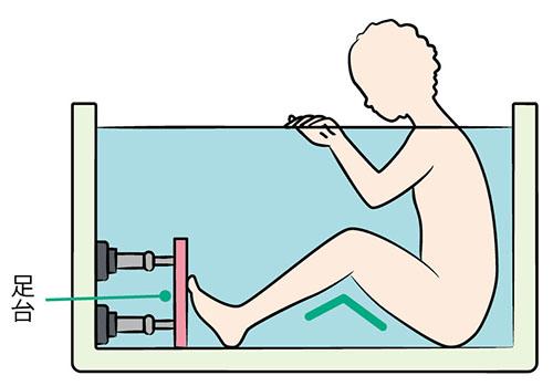 画像: 今あるお風呂で工夫するコツ