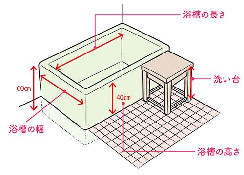 画像: 理想的な浴槽(家庭用の和式浴槽)