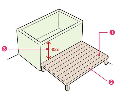 画像: 床に据え置かれた浴槽の場合