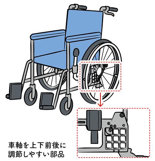 画像: ④車軸の前後・上下調節