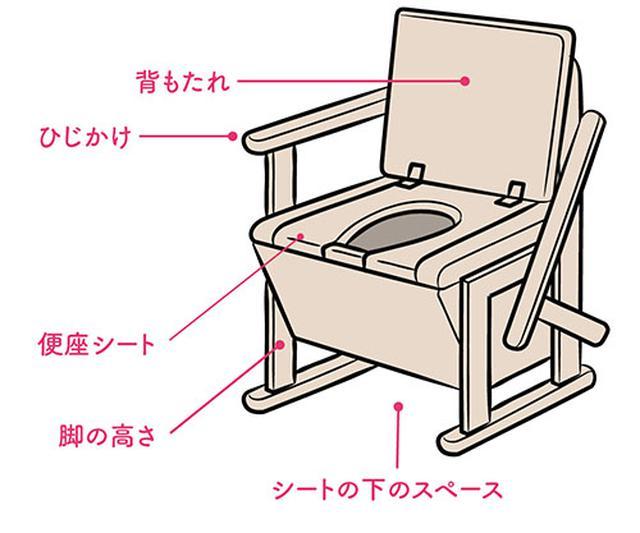 画像: 使いやすいポータブルトイレ