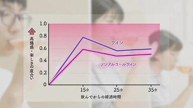 画像: ノンアルコール・ワインの「高揚感・楽しさ」は、普通のワインと同様の傾向 www.nhk.or.jp