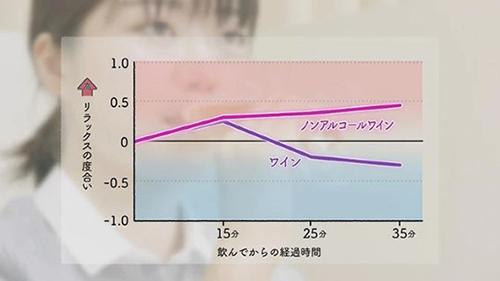 画像: ノンアルコール・ワインの「リラックス」の度合いは、普通のワインよりも上昇 www.nhk.or.jp