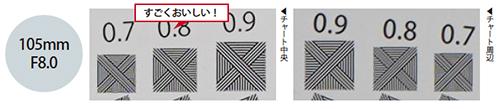 画像: 絞り開放のF2.8から周辺部のチャートまで、しっかり解像しているのがわかります。F8.0では、周辺部と中央部で解像感にほとんど差を感じません。