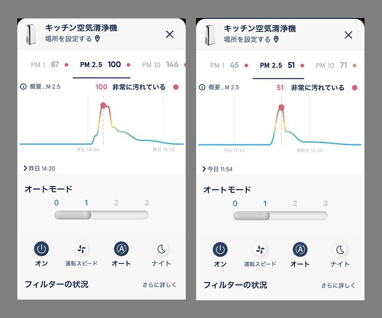 画像: 左)換気扇なし、右)換気扇あり。グラフの形状は似るが、その絶対値は全く違うことが分かる。