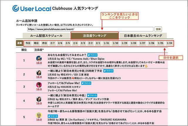 画像: User Localが運営する「Clubhouse人気ランキング」は、話題性の高いルームをランキング化している。 clubhouse-ranking.userlocal.jp
