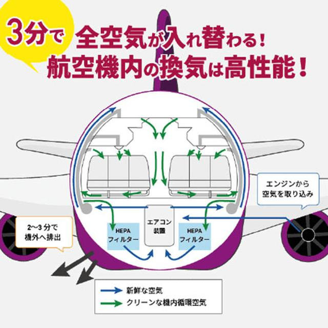 画像: エアバスA320をはじめ、航空機の機内の空気は3分で入れ替わる