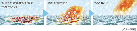 画像: 給水経路で圧力を加えることで洗剤液を泡立て、衣類の繊維の奥まで高濃度の洗浄成分を素早く浸透させる「パワフル泡浸透」機能を搭載する。