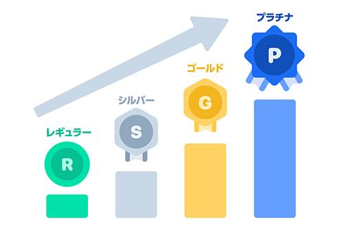 画像: LINEポイントクラブのマイランク制度(廃止) pay-blog.line.me