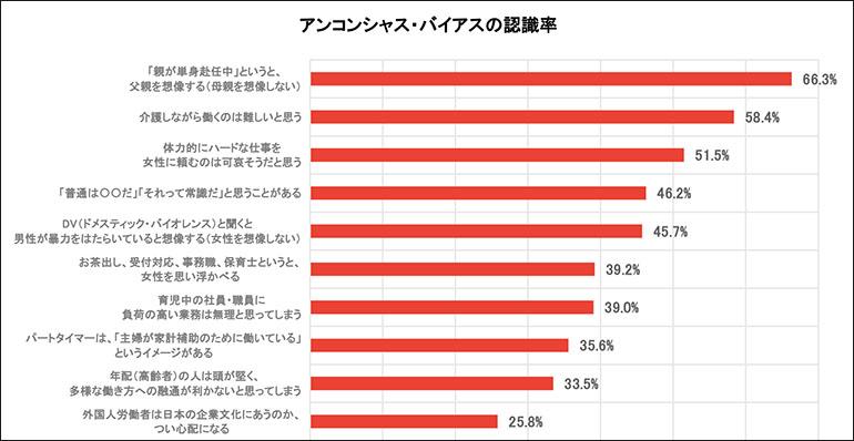 画像: アンコンシャス・バイアスの認識率が高かった上位10の設問 www.jtuc-rengo.or.jp