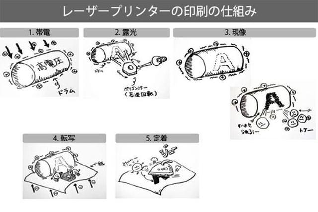 画像2: www.brother.co.jp