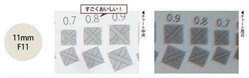 画像: 絞り開放から、非常にシャープな中央部に比べて、周辺部は絞ってもチャートの0.8が完全に解像することはありませんでした。