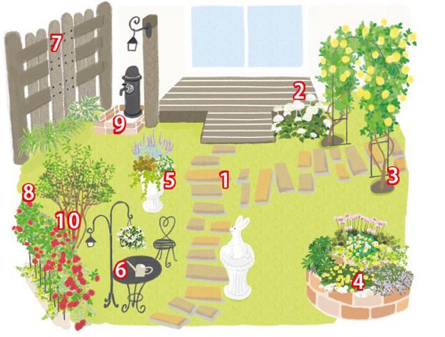 画像: 庭を快適にするにはハード面とソフト面のバランスを大切に